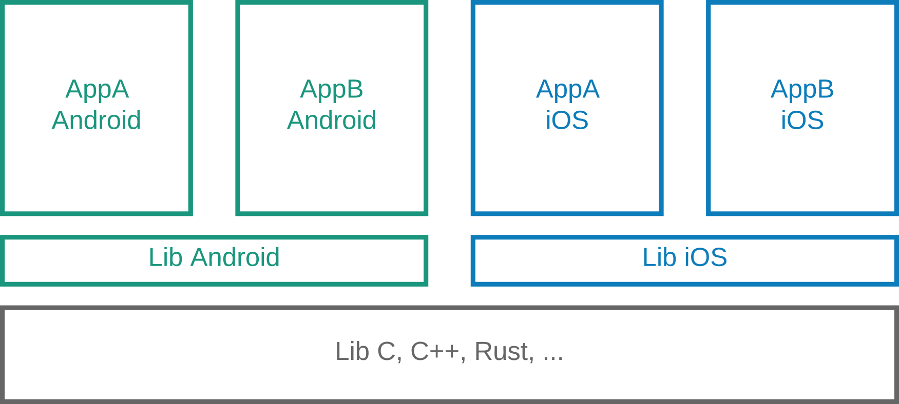 Four apps with common lib per platform